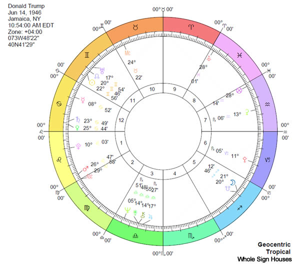 Donald Trump Birth Chart Whole Sign Houses